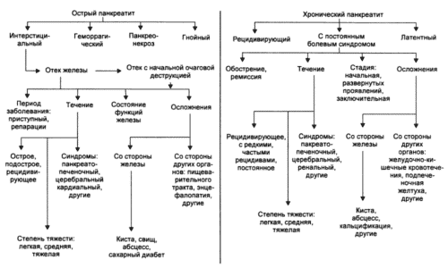 Классификация панкреатитов