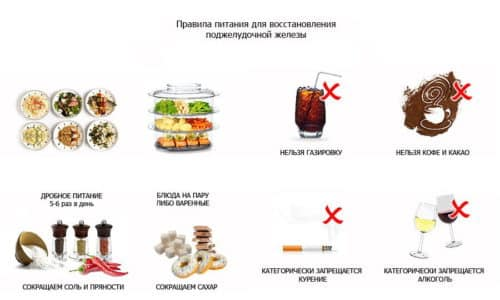 Лечение острого неосложненного панкреатита включает в себя отказ от пищи на 2-3 дня, в последующий период назначаются диета №5, обильное питье, покой, холод на область живота, прием обезболивающих препаратов