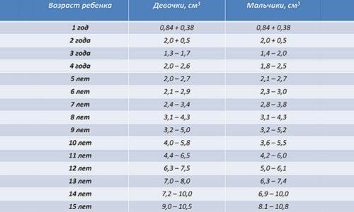 Нормальные размеры щитовидной железы по возрасту